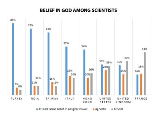 scienziati-credenti