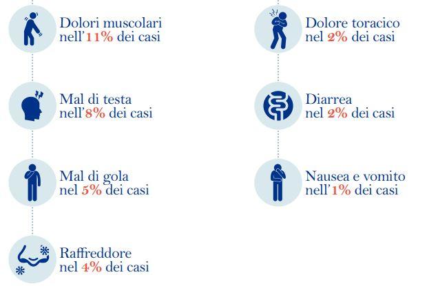 SINTOMI CORONAVIRUS 2